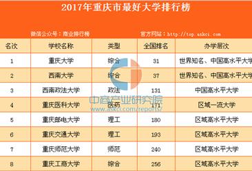 2017年重庆市最好大学排行榜
