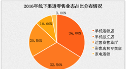 中國手機市場銷量分析及預測:2017年將達5.45億元 線下占八成