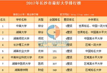 2017年長沙市最好大學排行榜