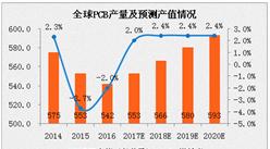 2017年全球印制电路板(PCB)行业分析及预测:产值将超550亿美元