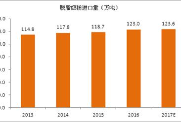 2017年全球脱脂奶粉进出口贸易分析