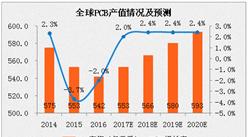 2017年全球印制電路板(PCB)行業分析及預測:產值將超550億美元