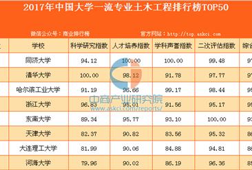 2017年中國大學一流專業土木工程排行榜TOP50