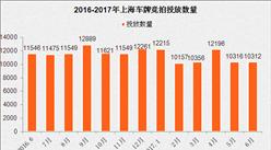 2017年6月上海车牌竞价情况预测分析:中签率或与上月持平