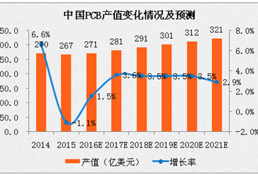 2017年中国印制电路板(PCB)行业分析及预测:产值将超280亿美元