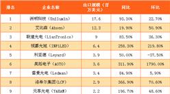 4月中国LED显示屏出口规模及排名分析:洛希尔出口规模增3.7倍