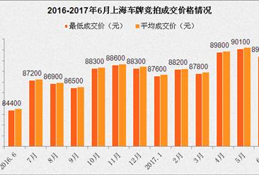2017年6月上海小汽车车牌竞拍大数据统计分析(附图表)