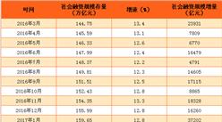 2017年5月中国社会融资规模数据分析:存量同比增长12.9%(附图表)