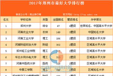 2017年郑州市最好大学排行榜