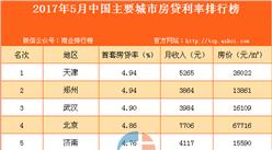 2017年5月中国主要城市房贷利率排行榜