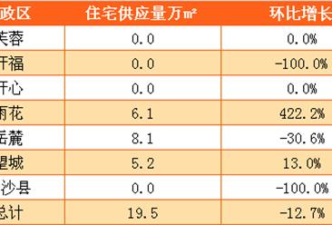 6月长沙房地产周报:成交量环比下跌18.6%
