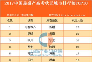2017中国最盛产高考状元城市排行榜TOP10