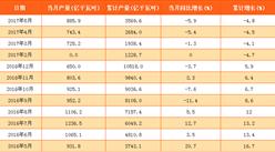 水力发电量降幅扩大 5月中国水力发电量885.9亿千瓦时