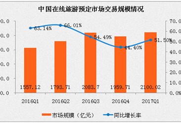 2017年1季度中国在线旅游行业分析:在线交通预定成最大细分市场 携程领跑