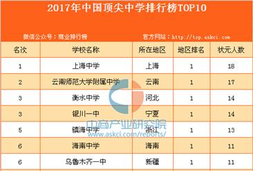 2017年中国顶尖中学排行榜TOP10