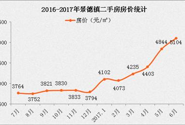 2017景德镇房价大涨 现在房价是多少?房价暴涨的原因是什么?