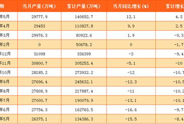 2017年1-5月中國原煤產量140652.7萬噸:同比增長4.3%(附表)