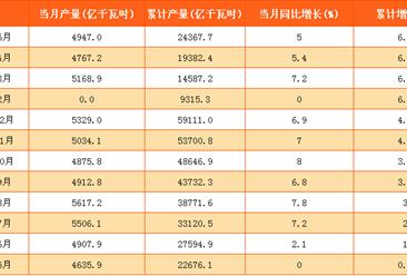 2017年1-5月中国发电量24367.7亿立方米:同比增长6.4%(附表)