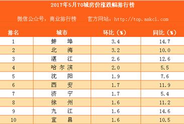 2017年5月主要城市新房房价涨跌幅排行榜(附榜单)