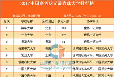 2017中国高考状元最青睐大学排行榜