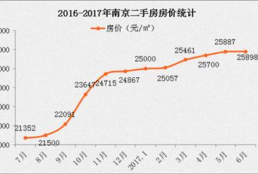 南京二手房房贷利率上浮5%-10% 6月南京二手房房价分析