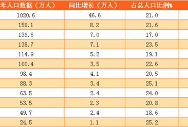 浙江省2016年老年人口和老龄事业统计公报:杭州老年人口最多舟山老龄化最严重