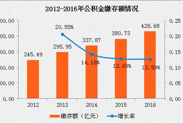 深圳公积金新政:子女可为父母还房贷?2016年深圳公积金缴存余额破千亿