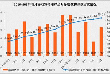 2017年5月通信业经济运行情况:电信业务同比增长62%