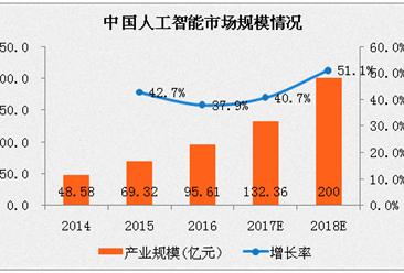 中国人工智能产业创新联盟成立 人工智能产业会在中国爆发吗?