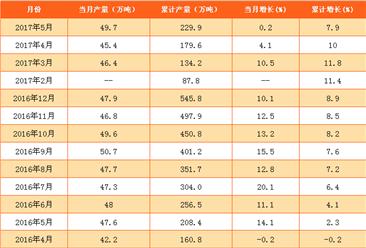 2017年1-5月中国合成橡胶产量统计分析