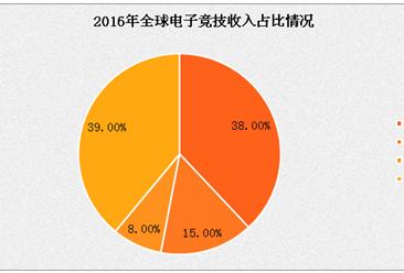 2017年中国电子竞技市场分析及预测:移动游戏市场占比已超客户端游戏