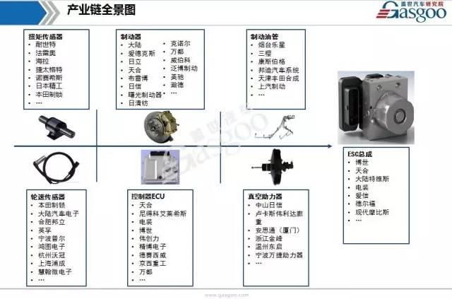 国内汽车电子稳定控制系统产业链分析(附配套供应商名录清单)
