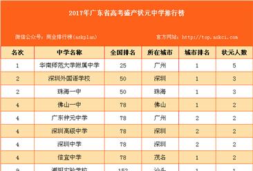 2017年廣東省高考盛產狀元中學排行榜