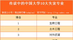 传说中的中国大学10大失宠专业 有没有你的专业?