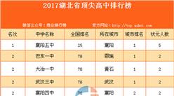 揭秘2017湖北省顶尖高中排名:居然没有黄冈中学!
