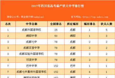 2017年四川省高考盛產狀元中學排行榜