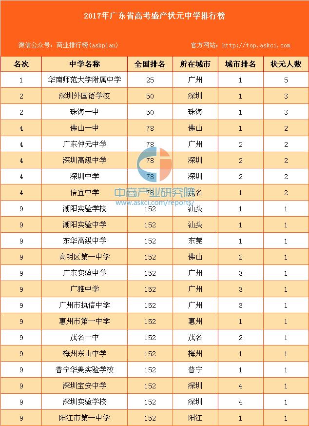2017广东高考分数线公布 考状元将从这些中学