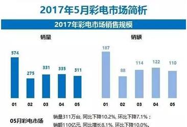 2017年5月彩电市场分析:销售额同比增长8.1%