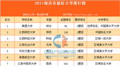 2017南昌市最好大学排行榜