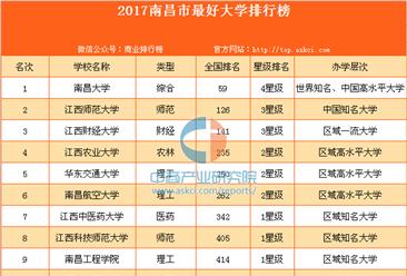 2017南昌市最好大學排行榜