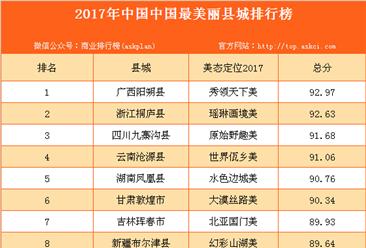2017年中国中国最美丽县城排行榜(附全榜单)