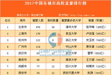 2017中國各城市高校富豪排行榜