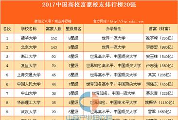 2017中國高校富豪校友排行榜20強