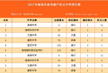 2017年海南省高考盛產狀元中學排行榜(附全榜單)