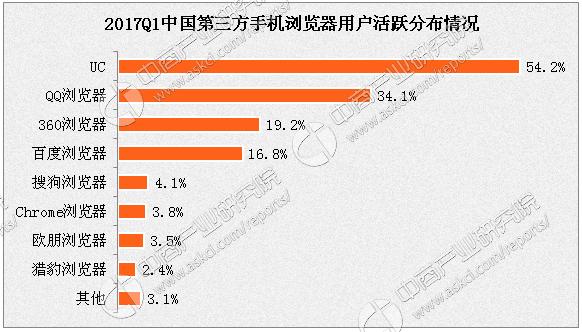 大数据解读手机浏览器:UC、QQ浏览器、360浏