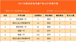 2017年陕西省高考盛产状元中学排行榜(附全榜单)