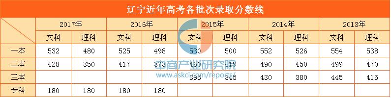 2013-2017年辽宁高考各批次录取分数线汇总