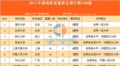2017中国高校富豪校友排行榜100强