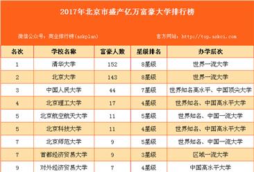 2017年北京市盛产亿万富豪大学排行榜