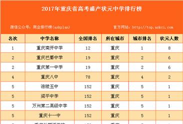 2017年重慶市高考盛產狀元中學排行榜(附全榜單)